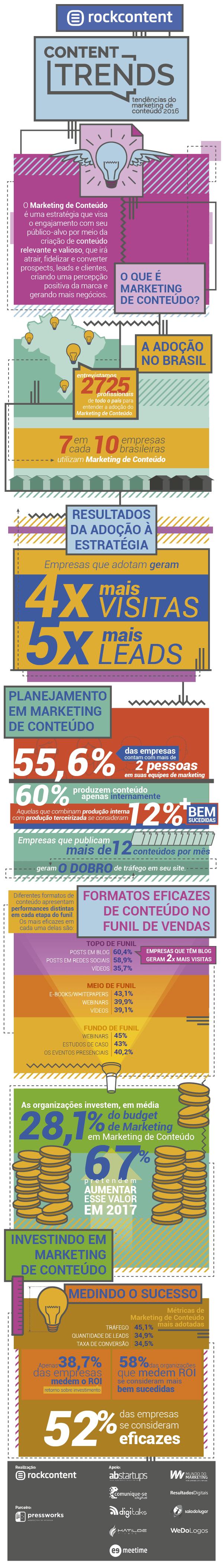 Content Trends - Tendências do Marketing de Conteúdo 2016 (1)